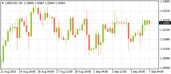 3_usdcad-h4_0709