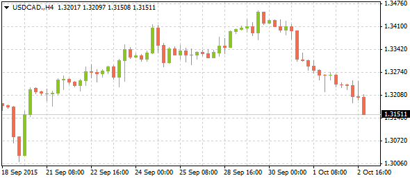 1_usdcad-h4_0410