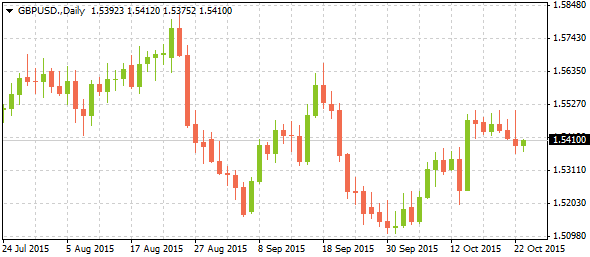 2_gbpusd-daily_2310