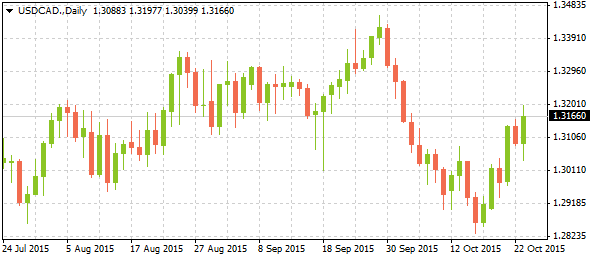 2_usdcad-daily_2610