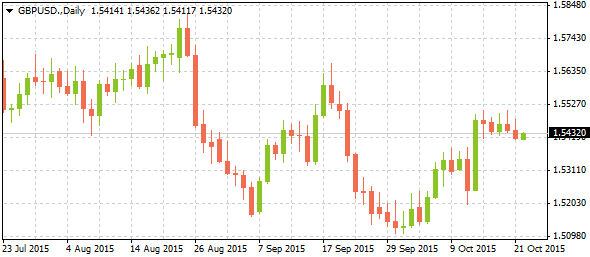 3_gbpusd-daily_2210