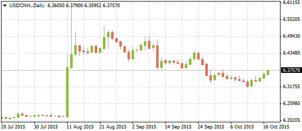 3_usdcnh-daily_1910