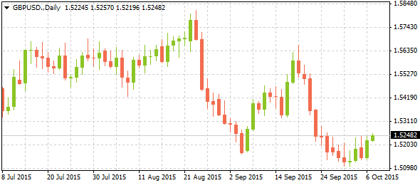 4_gbpusd-daily_0710