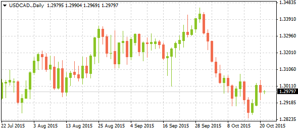 4_usdcad-daily_2110