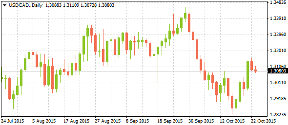 4_usdcad-daily_2310