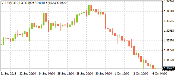 4_usdcad-h4_0610
