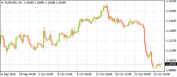 eurusdmarkettrends10262015