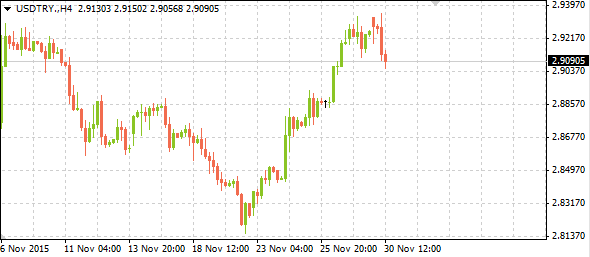 usdtrymarkettrends11302015