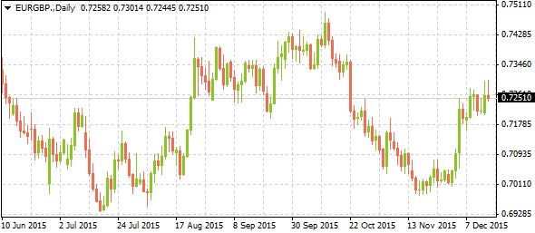 eurgbpmarkettrends12152015