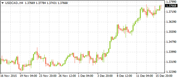 usdcadmarkettrends12162015-2