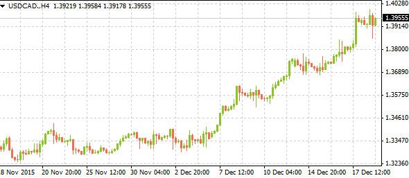 usdcadweeklyreview12202015