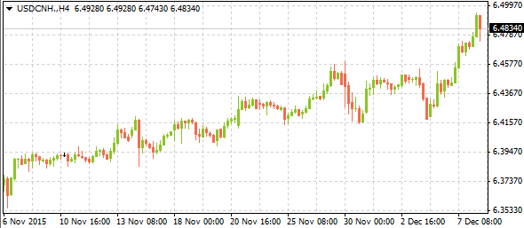 usdcnh12082015