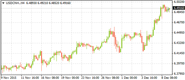 usdcnh12092015