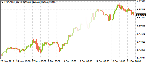 usdcnh12222015