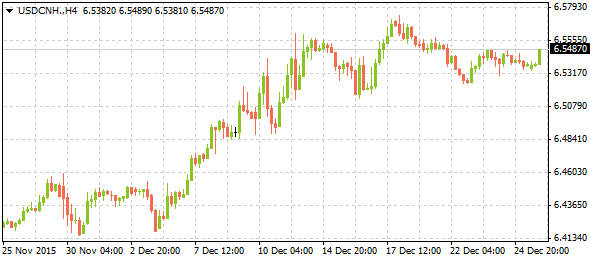usdcnh12282015