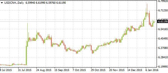 usdcnhweeklyreview01172016