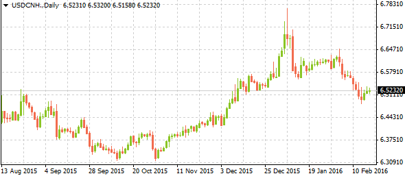 usdcnh02182016
