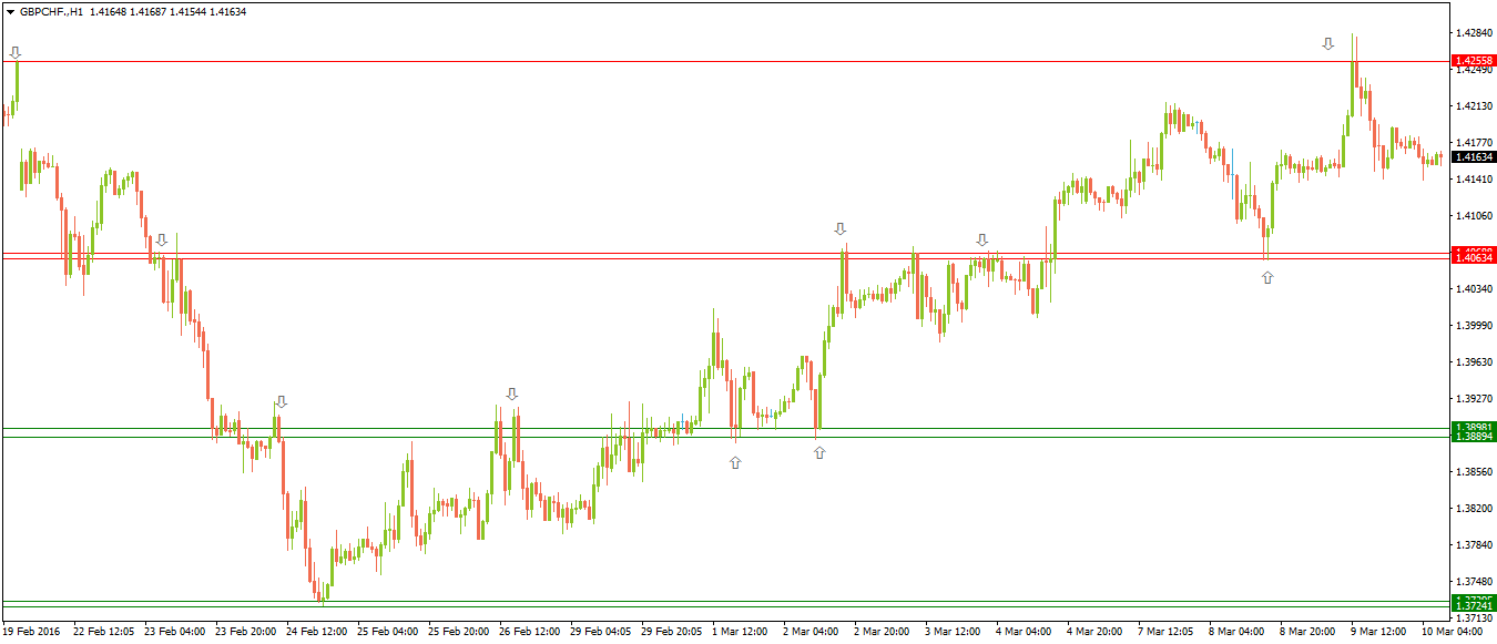 7-Support-Resistance