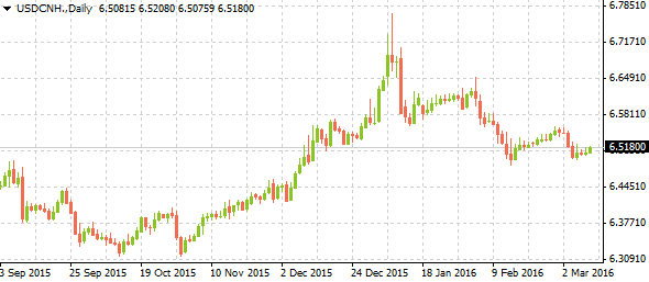 usdcnh03102016