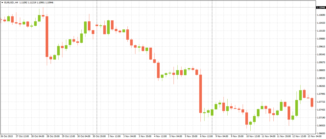 EURUSD Reaction - Alvexo