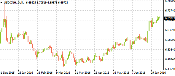usdcnh07112016