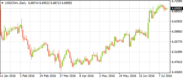 usdcnh07152016