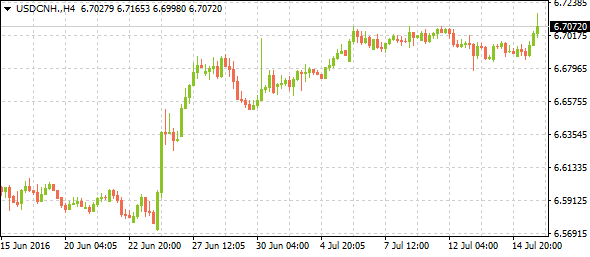 usdcnh07172016-2