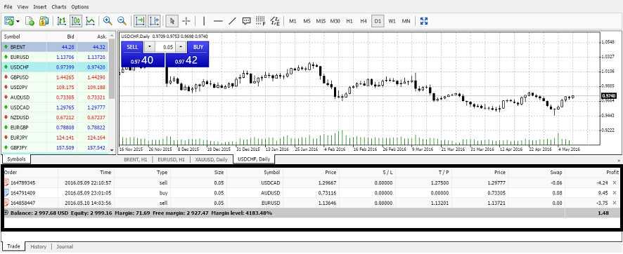 Running Profit/Loss - Alvexo