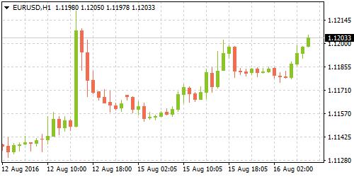 3-eurusd-1608