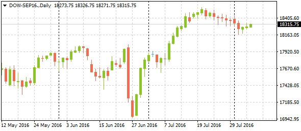 dow-sep16-daily