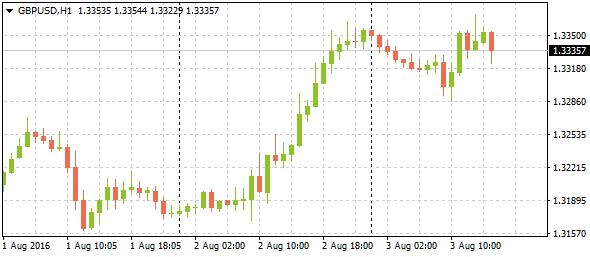 markettrend832016