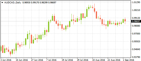 audcad-0904-weekly-review-alvexo
