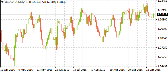 3-usdcaddaily10202016