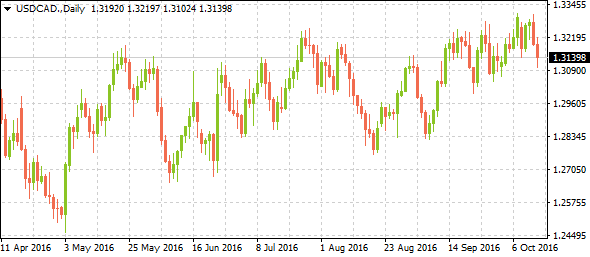 usdcadweeklyreview10162016