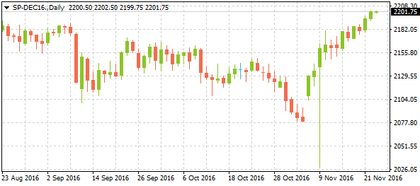2-sp-dec16daily11232016-2