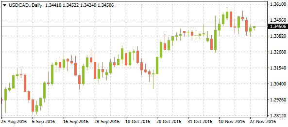 3-usdcaddaily11232016-2