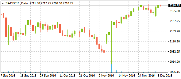 sp-dec16daily12072016