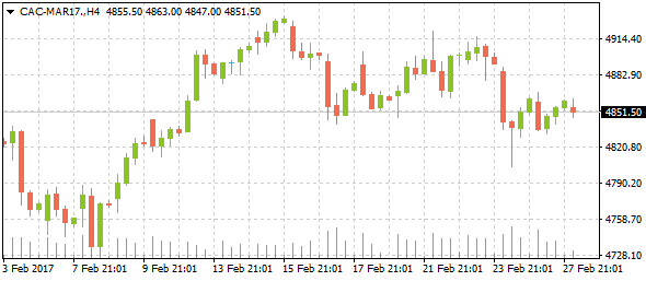 3-cac-mar17daily02282017
