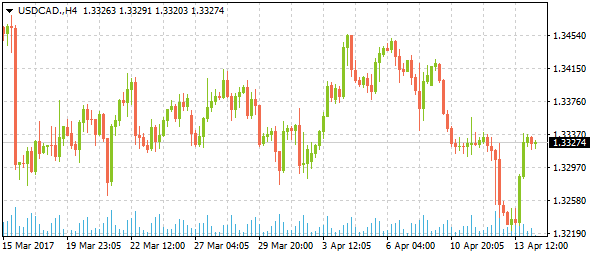 usdcad-h4-3