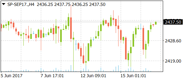 sp-sep17daily06192017