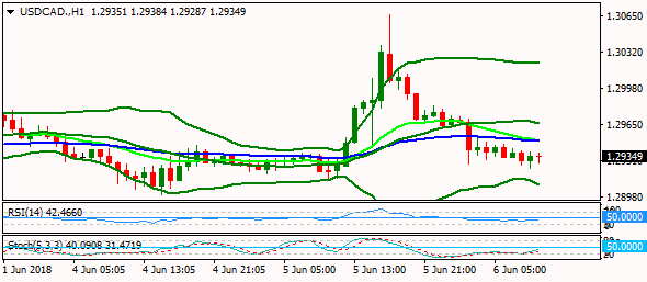 usdcad-h1-2