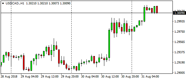 usdcad-h1-4