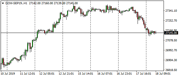 dow-sep19-h1-5