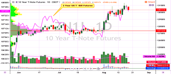 210-y-us-govt-bonds-19-8