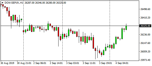 dow-sep19-h1-7