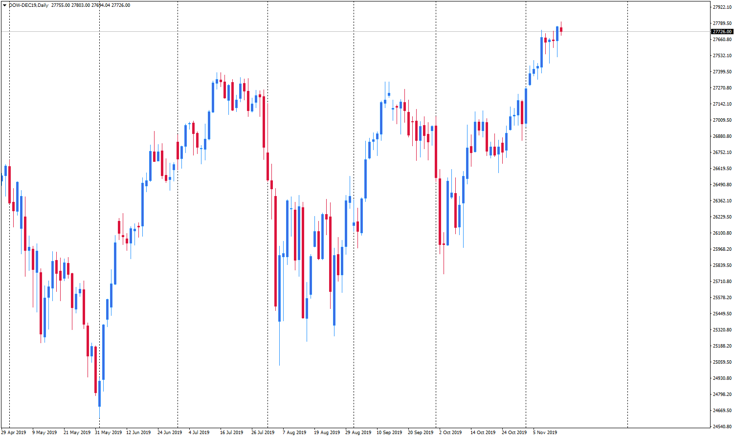 dow-dec19daily