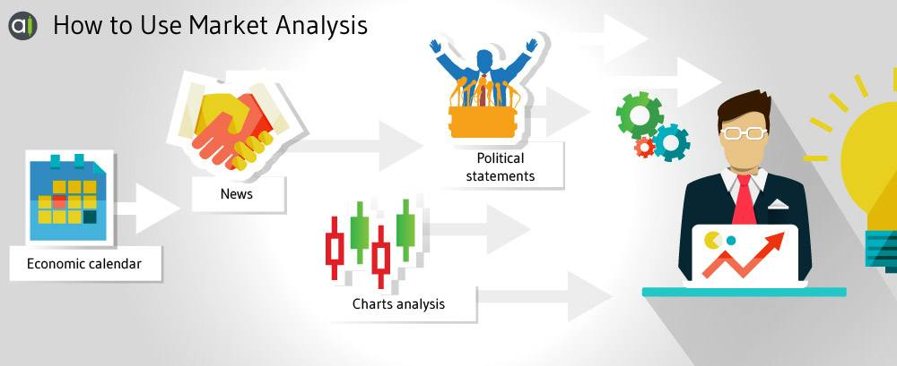 How to use market analysis in trading