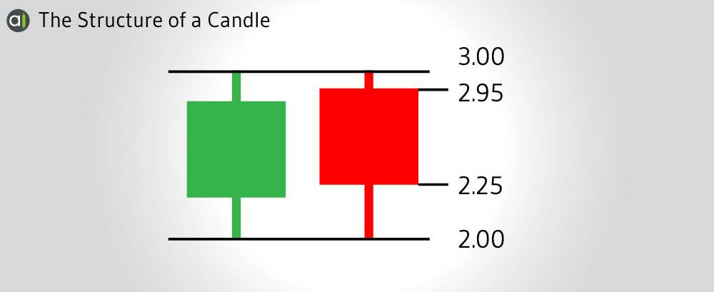 Candlestick Chart Structure